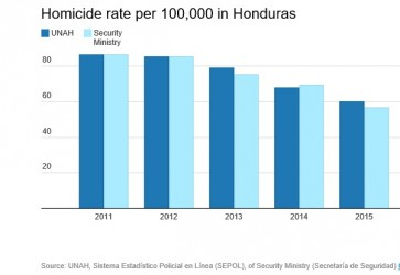 Murders in Honduras Drop 12 Percent in 2015 as Drug Leaders are Extradited to the USA