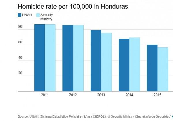 Honduras-Homicide-Murder-Rate